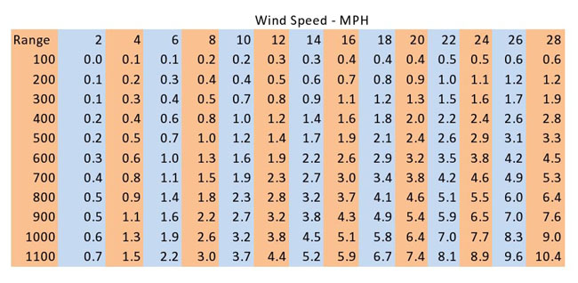 Wind Formula Constants? | Sniper's Hide Forum